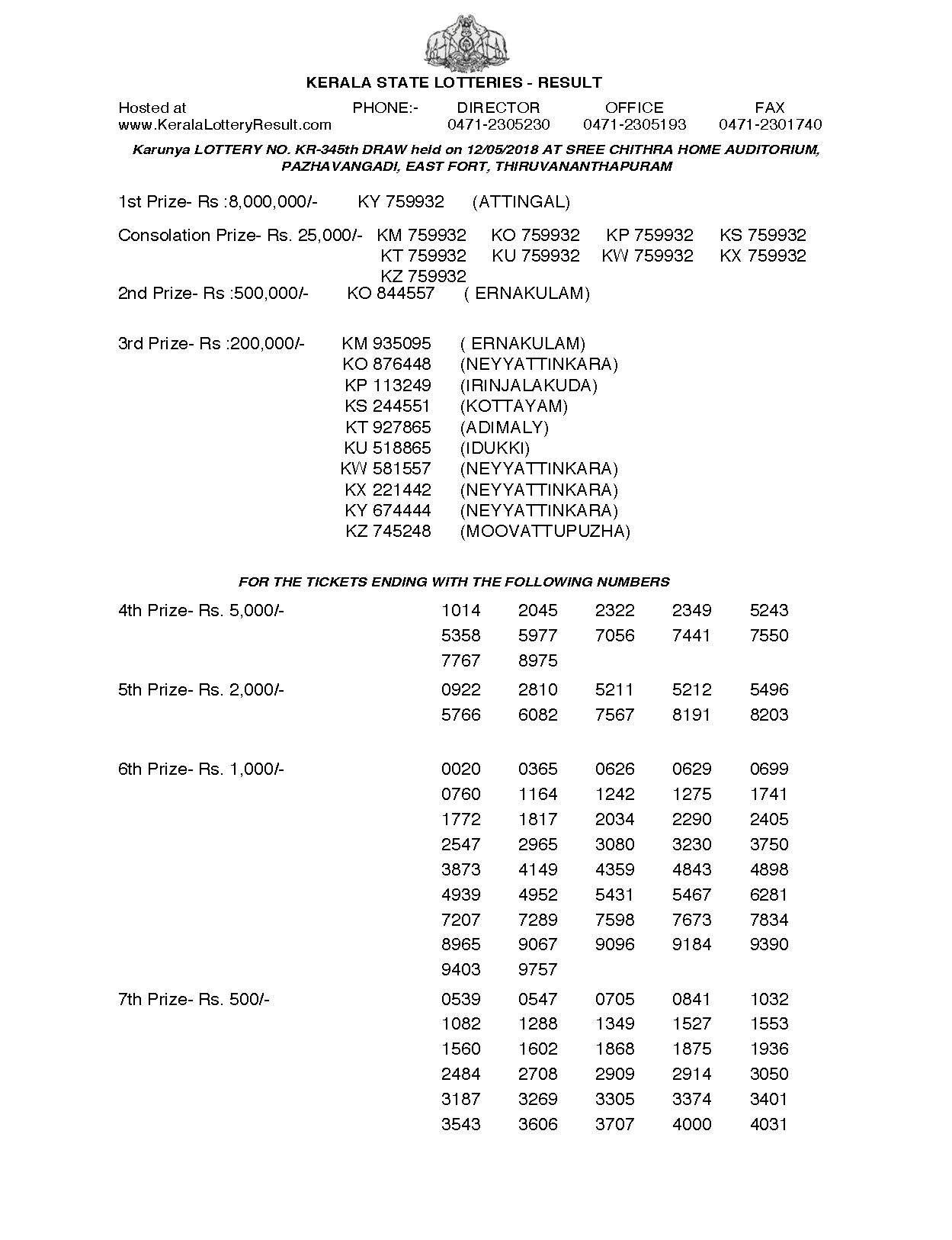 Karunya KR345 Kerala Lottery Results Screenshot: Page 1