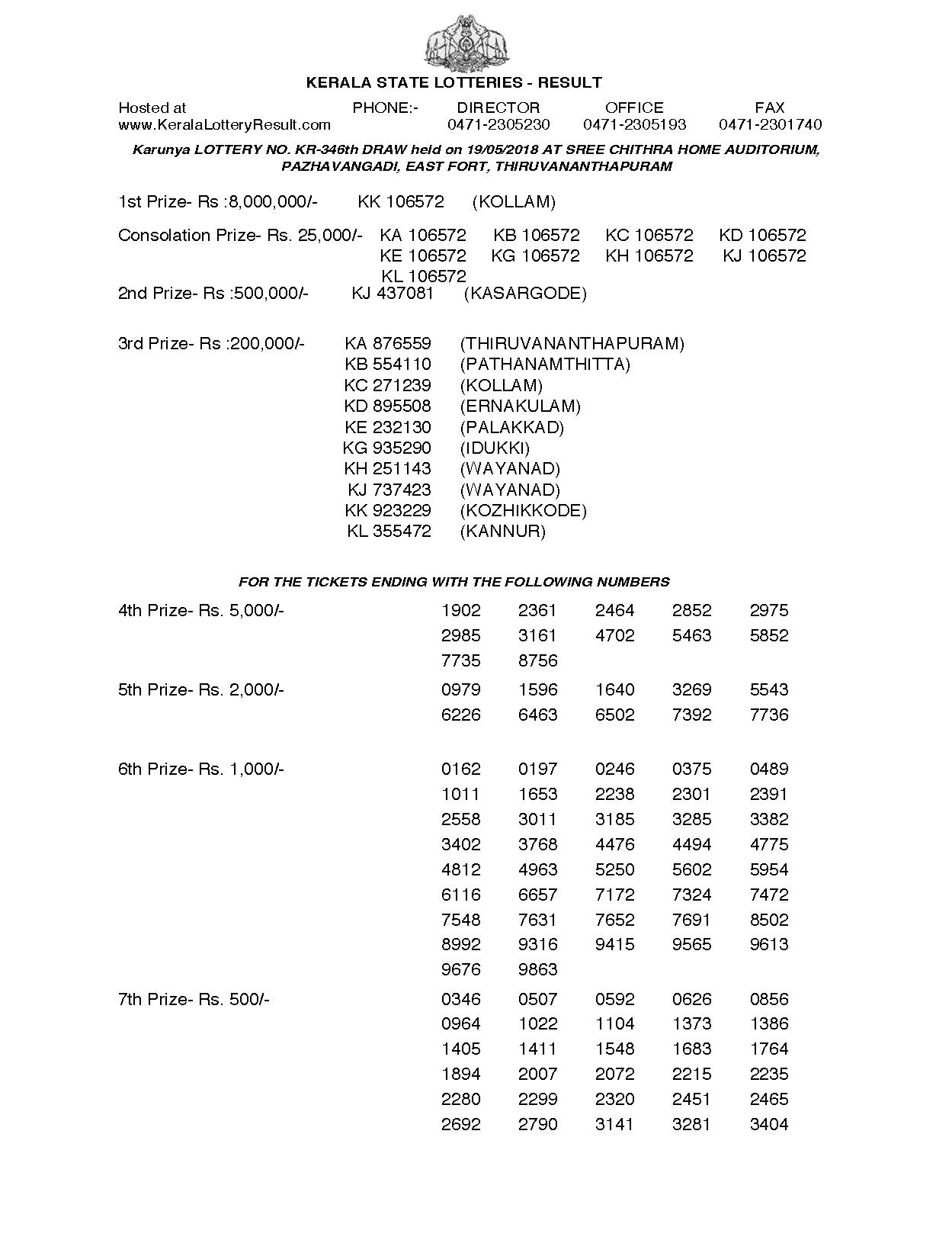 Karunya KR346 Kerala Lottery Results Screenshot: Page 1