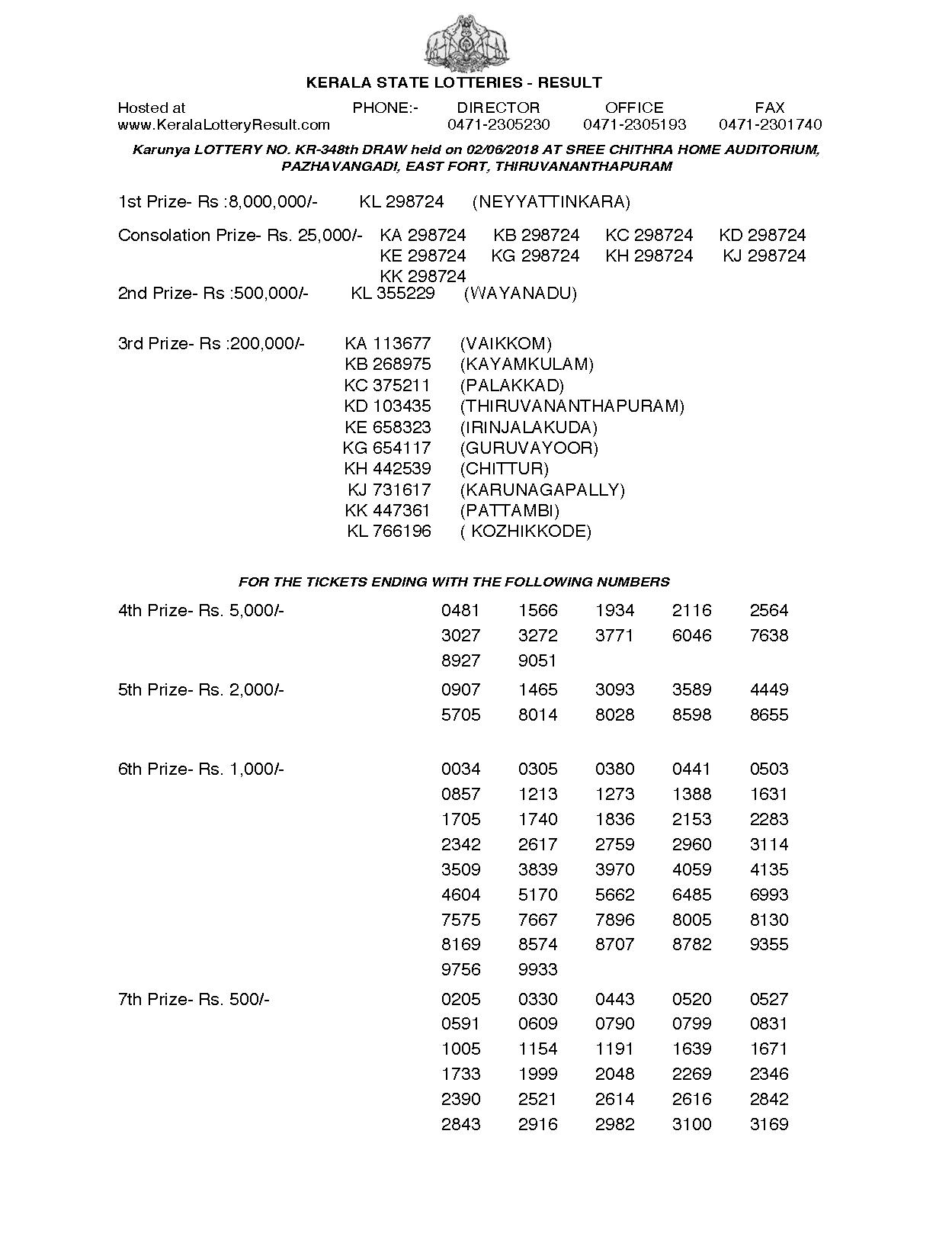 Karunya KR348 Kerala Lottery Results Screenshot: Page 1
